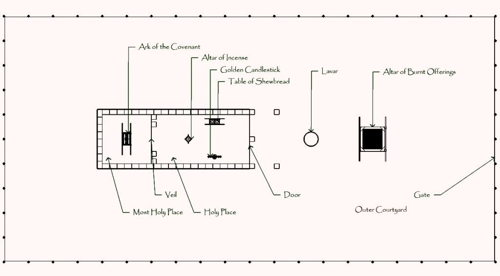 Tabernacle Outline